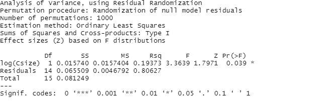 Multivariation regression output