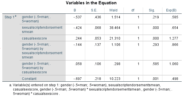 SPSS_output_desire to engage outcome