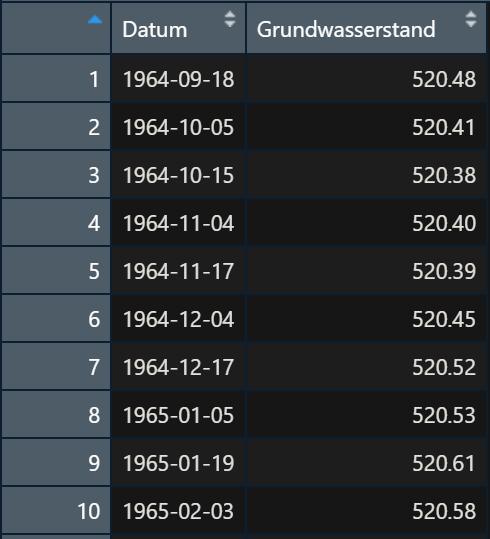 Tabelle GW