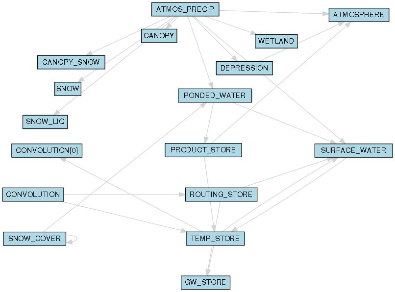 rvi_process_diagrammer