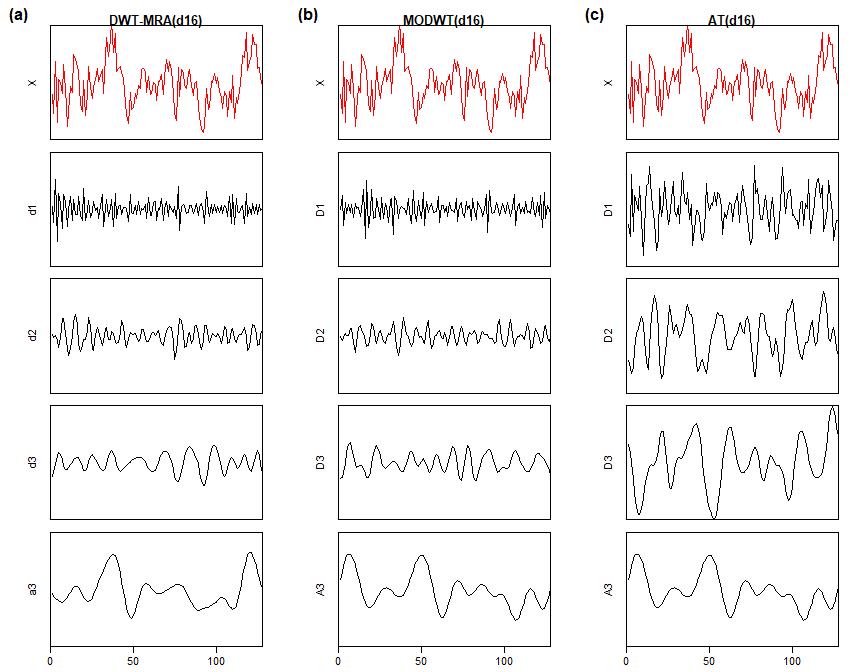 Plot showing Daubechies wavelets