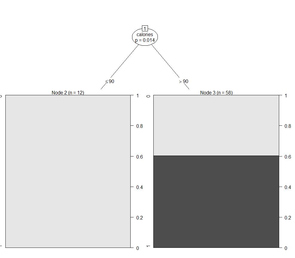 Screenshot r decision tree